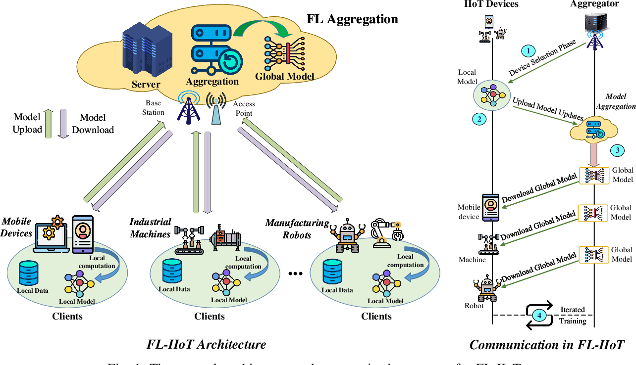 Figure 1 for Federated Learning for Industrial Internet of Things in Future Industries
