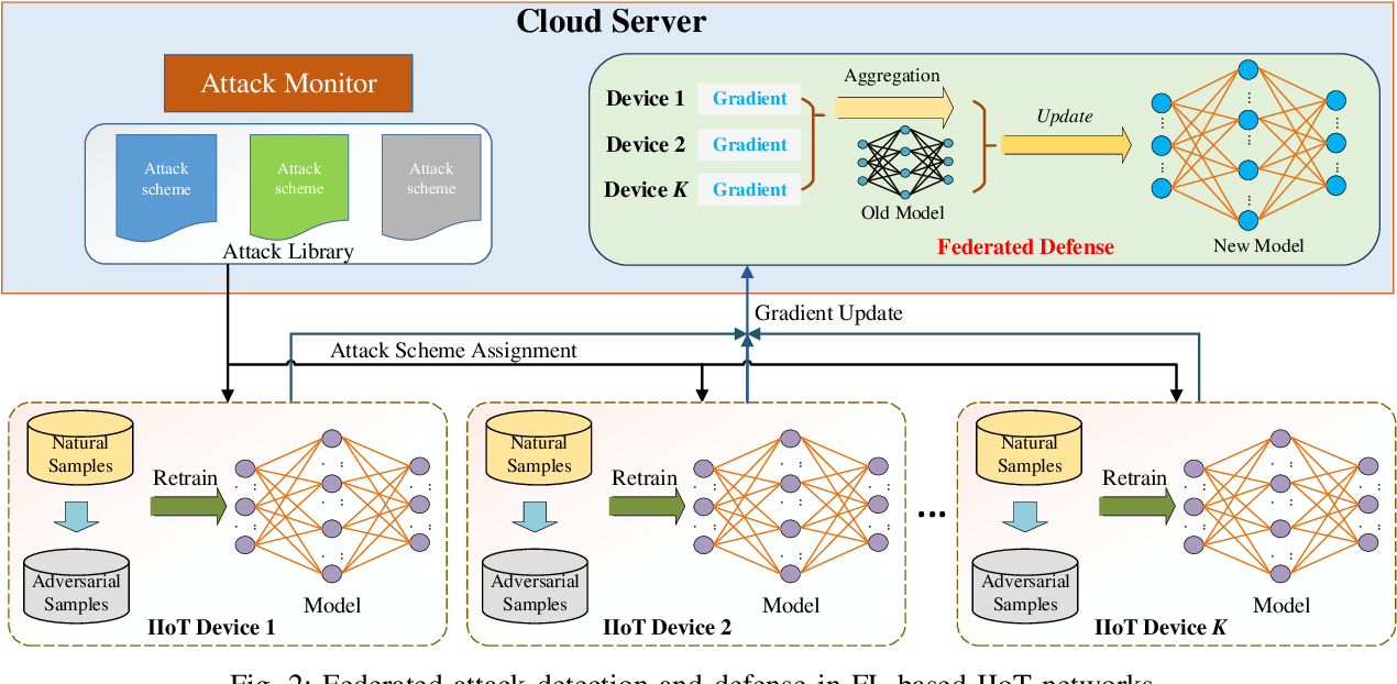 Figure 2 for Federated Learning for Industrial Internet of Things in Future Industries