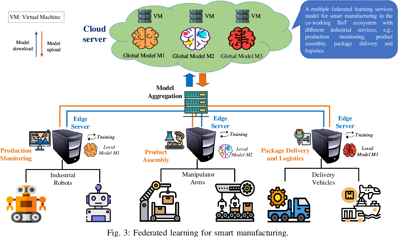 Figure 3 for Federated Learning for Industrial Internet of Things in Future Industries