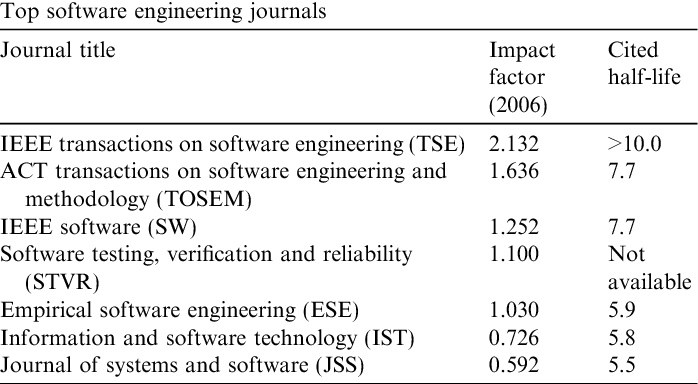 Table 1 from An analysis of research topics in software