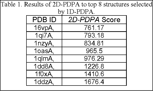 Figure 2 for Protein Fold Family Recognition From Unassigned Residual Dipolar Coupling Data