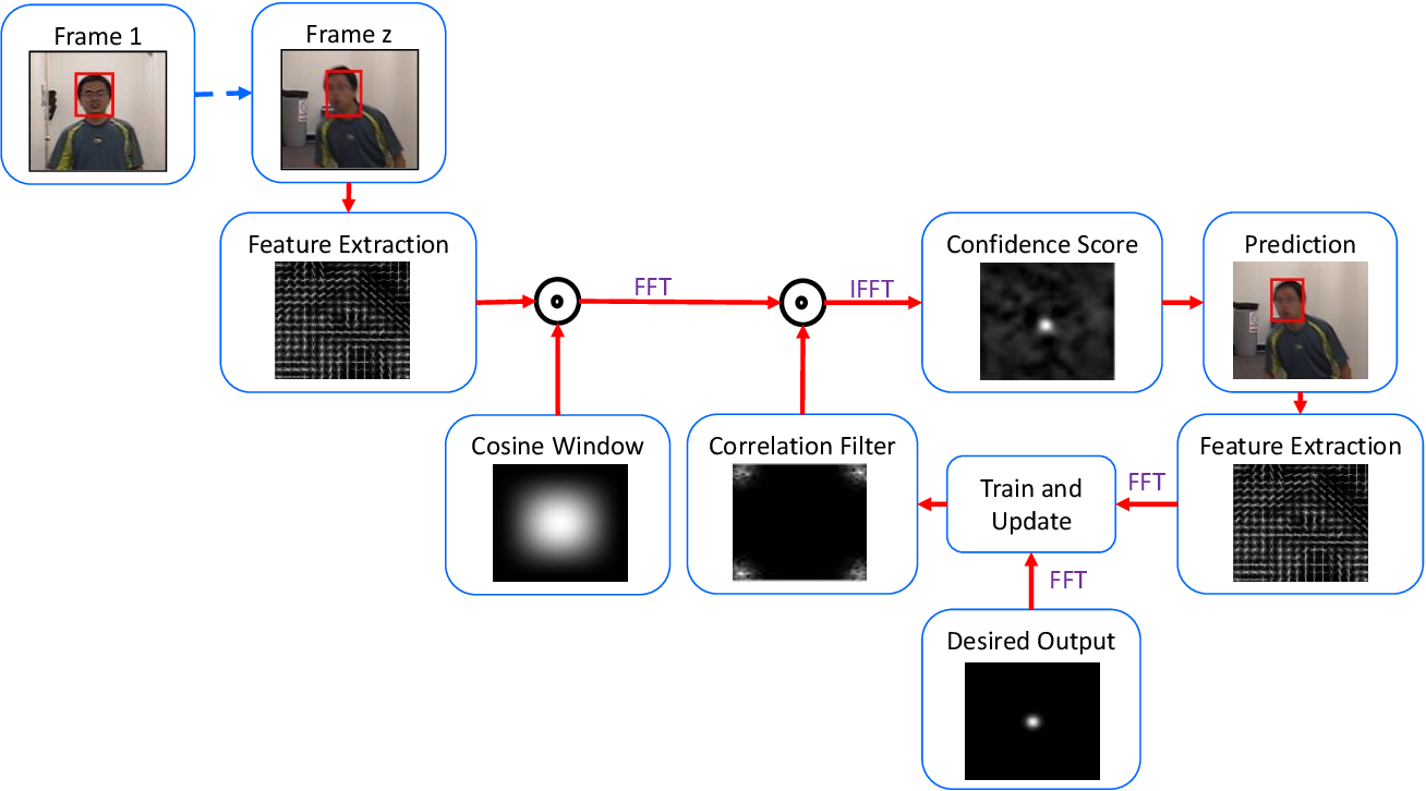 Figure 3 for Tracking Noisy Targets: A Review of Recent Object Tracking Approaches