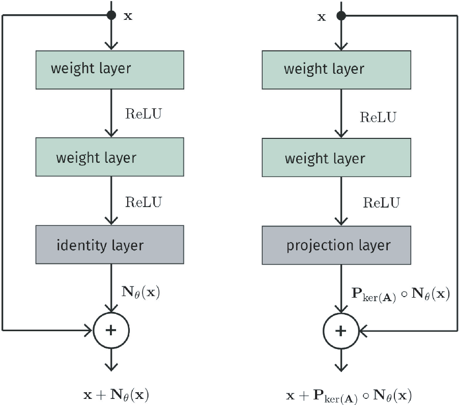 Figure 1 for Regularization of Inverse Problems by Neural Networks