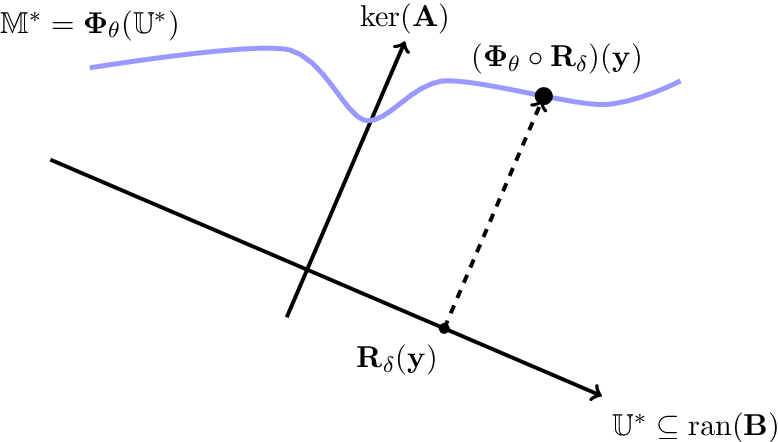 Figure 2 for Regularization of Inverse Problems by Neural Networks
