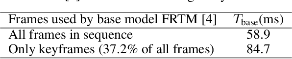 Figure 1 for Efficient Video Object Segmentation with Compressed Video