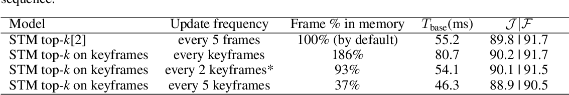 Figure 3 for Efficient Video Object Segmentation with Compressed Video