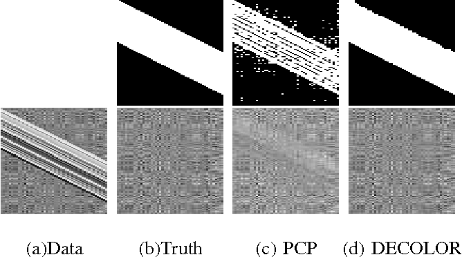 Figure 2 for Moving Object Detection by Detecting Contiguous Outliers in the Low-Rank Representation