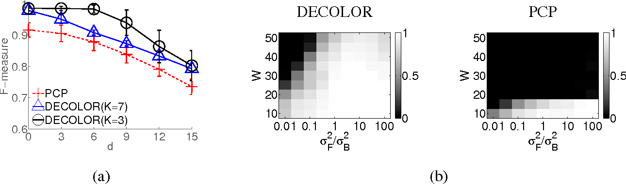 Figure 4 for Moving Object Detection by Detecting Contiguous Outliers in the Low-Rank Representation