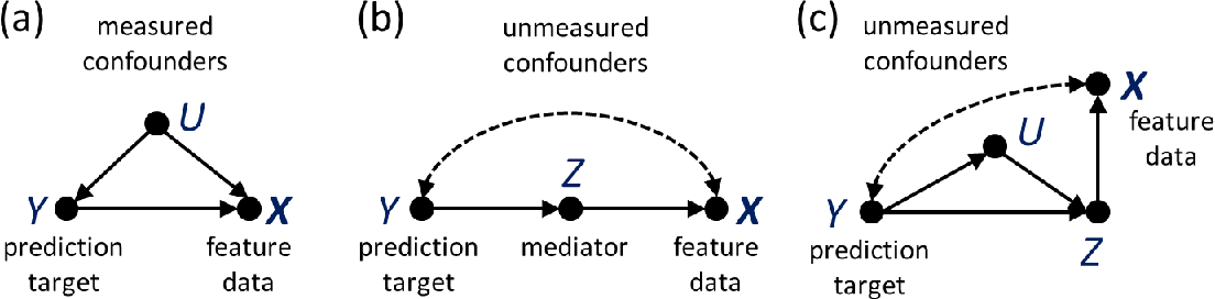 Figure 3 for Causal bootstrapping
