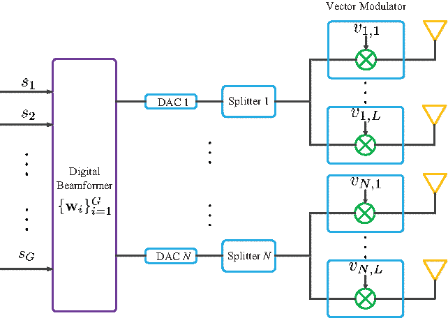 Figure 1 from Low-complexity hybrid analog/digital beamforming for