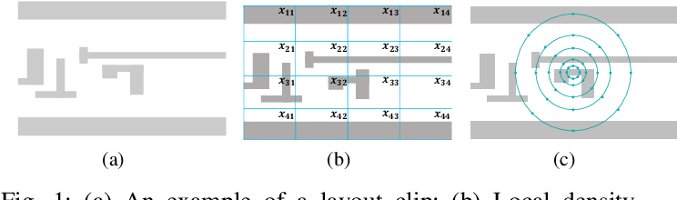 Figure 1 for Lithography Hotspot Detection via Heterogeneous Federated Learning with Local Adaptation