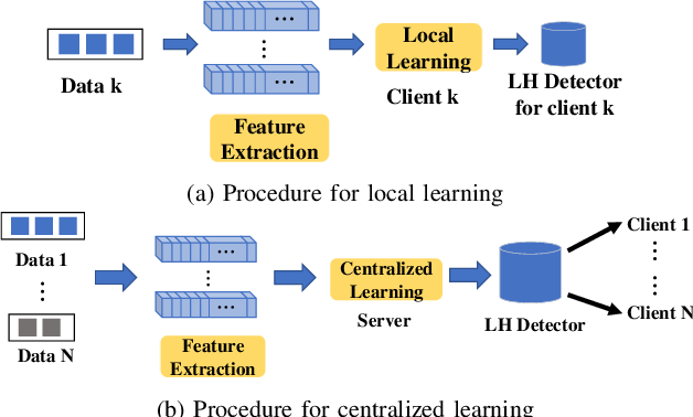 Figure 2 for Lithography Hotspot Detection via Heterogeneous Federated Learning with Local Adaptation