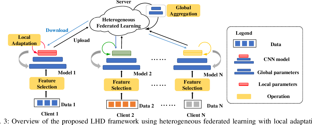 Figure 3 for Lithography Hotspot Detection via Heterogeneous Federated Learning with Local Adaptation
