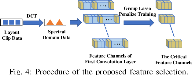 Figure 4 for Lithography Hotspot Detection via Heterogeneous Federated Learning with Local Adaptation