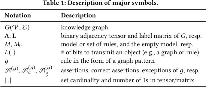 Figure 2 for What is Normal, What is Strange, and What is Missing in a Knowledge Graph: Unified Characterization via Inductive Summarization