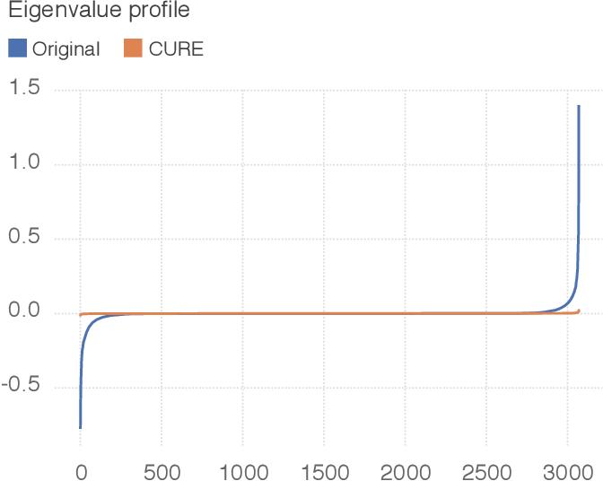 Figure 2 for Robustness via curvature regularization, and vice versa
