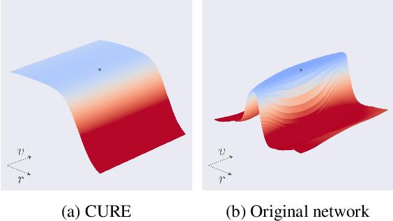 Figure 3 for Robustness via curvature regularization, and vice versa
