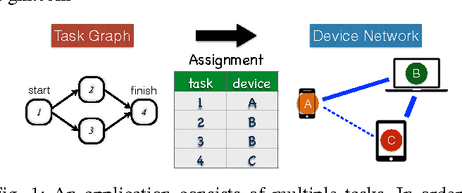 Figure 1 for Online Learning for Wireless Distributed Computing