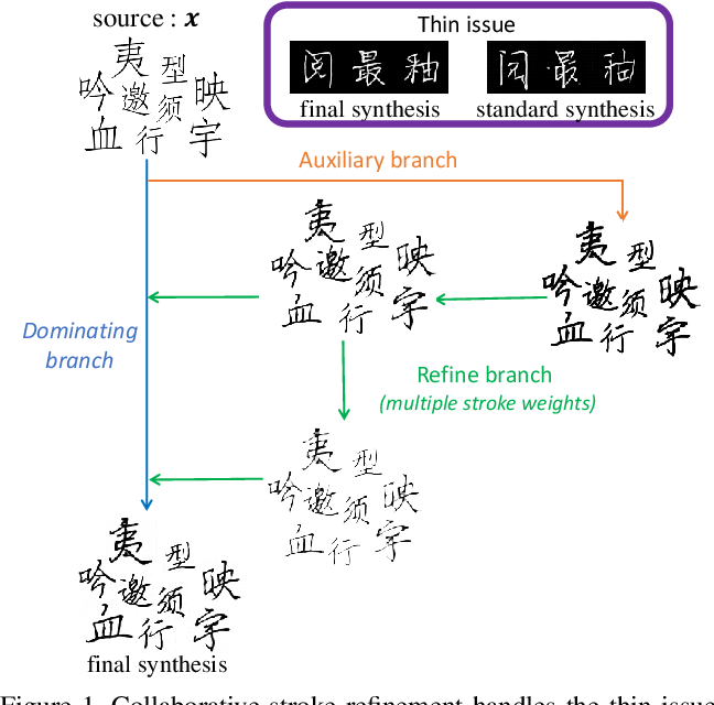 Figure 1 for Handwritten Chinese Font Generation with Collaborative Stroke Refinement