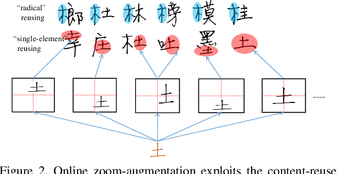 Figure 3 for Handwritten Chinese Font Generation with Collaborative Stroke Refinement