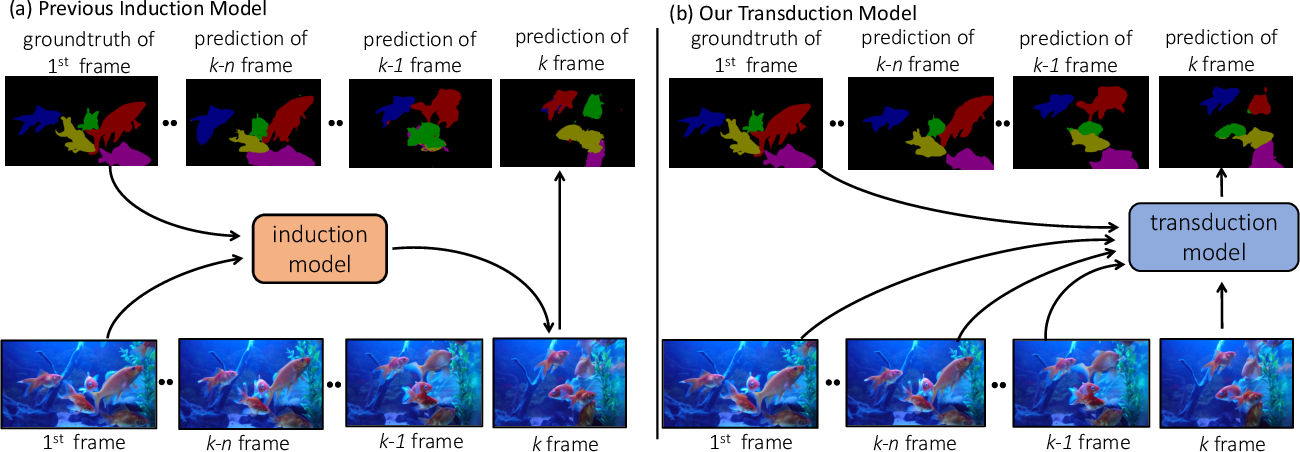 Figure 3 for A Transductive Approach for Video Object Segmentation