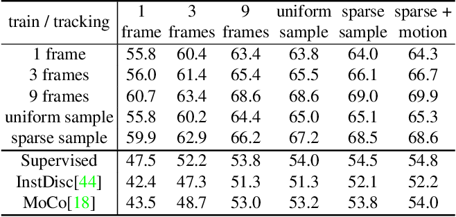 Figure 4 for A Transductive Approach for Video Object Segmentation