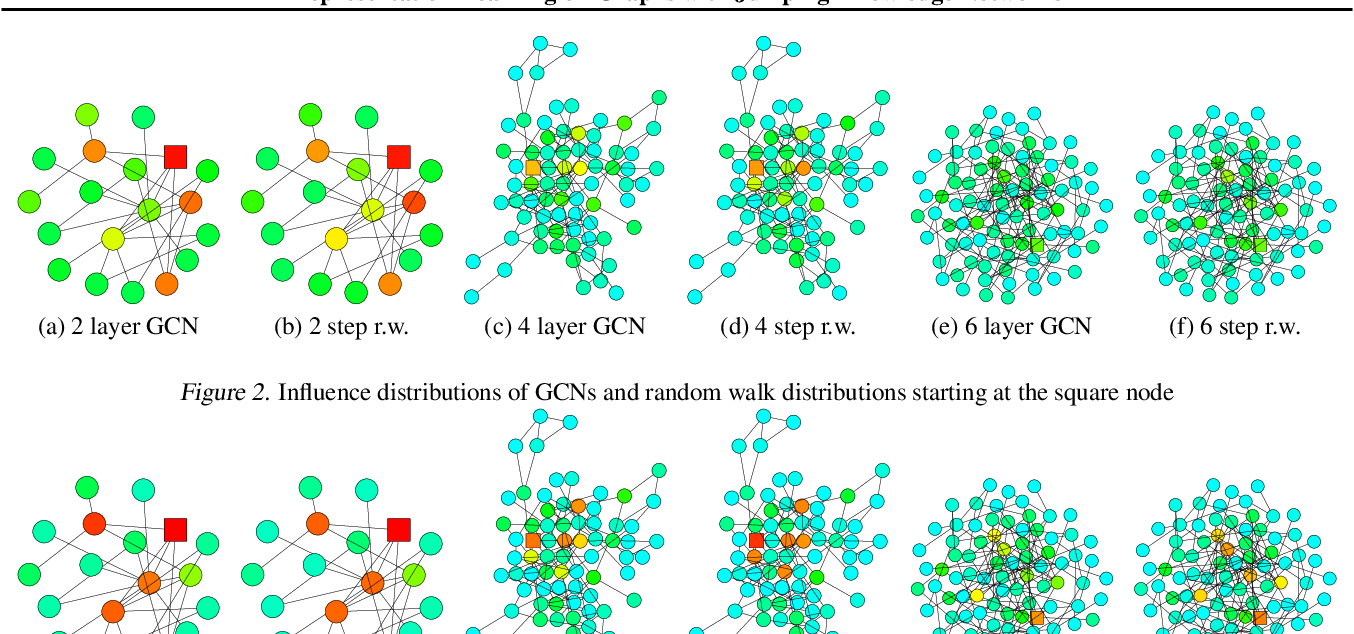 Figure 3 for Representation Learning on Graphs with Jumping Knowledge Networks