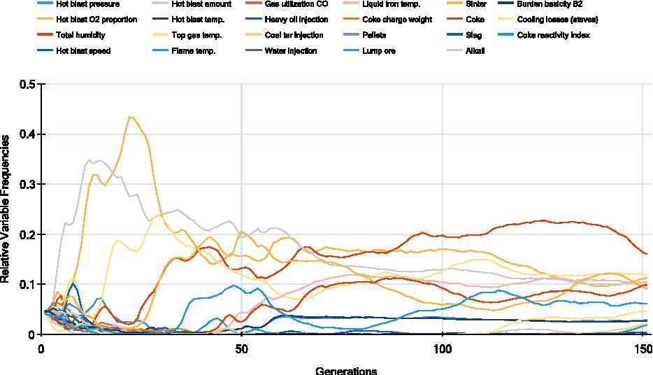 Data Mining Using Unguided Symbolic Regression On A Blast Furnace