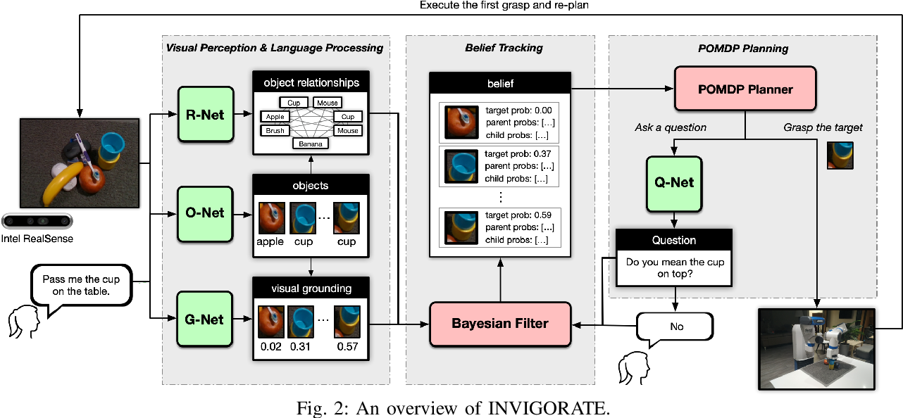 Figure 2 for INVIGORATE: Interactive Visual Grounding and Grasping in Clutter