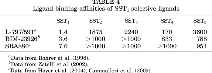 TABLE 4 Ligand-binding affinities of SST1-selective ligands