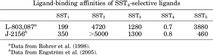 TABLE 7 Ligand-binding affinities of SST4-selective ligands