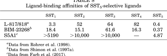 TABLE 8 Ligand-binding affinities of SST5-selective ligands