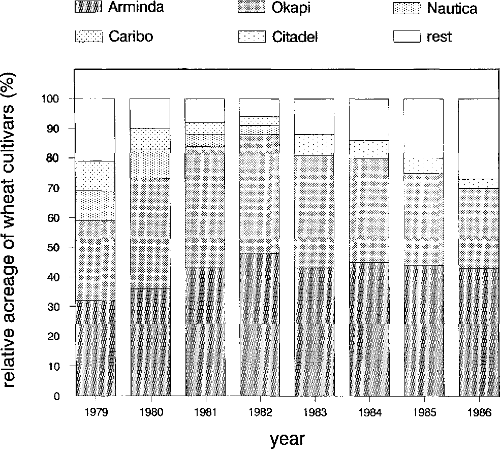Fig. 2. Relative acreage of wheat cultivars in the Netherlands in the years 1979-1986.