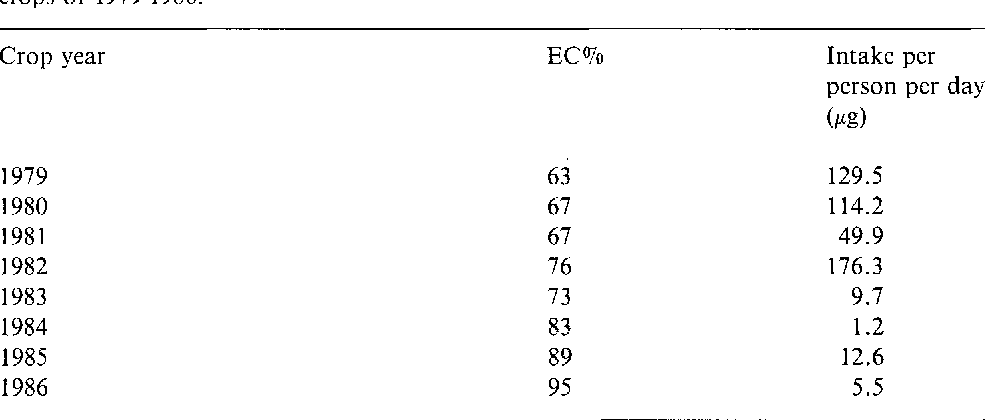 Table 4. Percentage of imported wheat that was imported from EC countries (EC%), and estimated daily DON intake per person in the Netherlands for the years following the wheat crops of 1979-1986.
