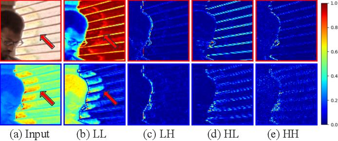 Figure 3 for Wavelet-Based Network For High Dynamic Range Imaging