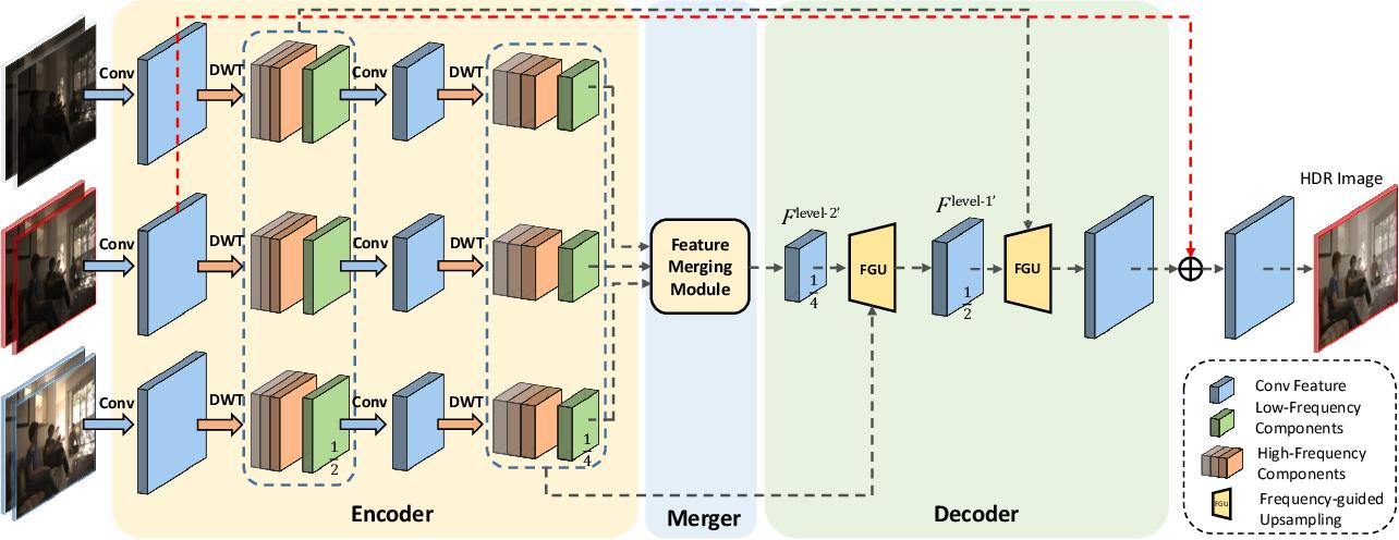 Figure 4 for Wavelet-Based Network For High Dynamic Range Imaging