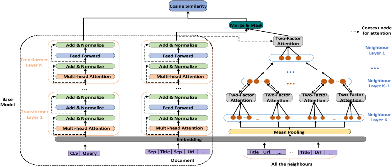 Figure 3 for MIRA: Leveraging Multi-Intention Co-click Information in Web-scale Document Retrieval using Deep Neural Networks