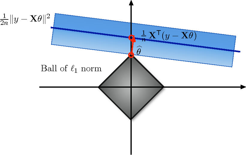 Figure 2 for Hypothesis Testing in High-Dimensional Regression under the Gaussian Random Design Model: Asymptotic Theory