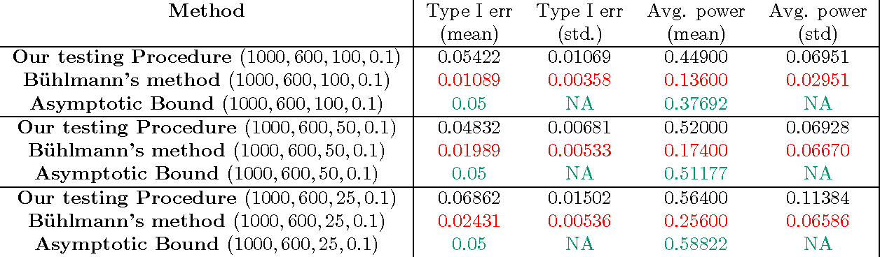 Figure 3 for Hypothesis Testing in High-Dimensional Regression under the Gaussian Random Design Model: Asymptotic Theory