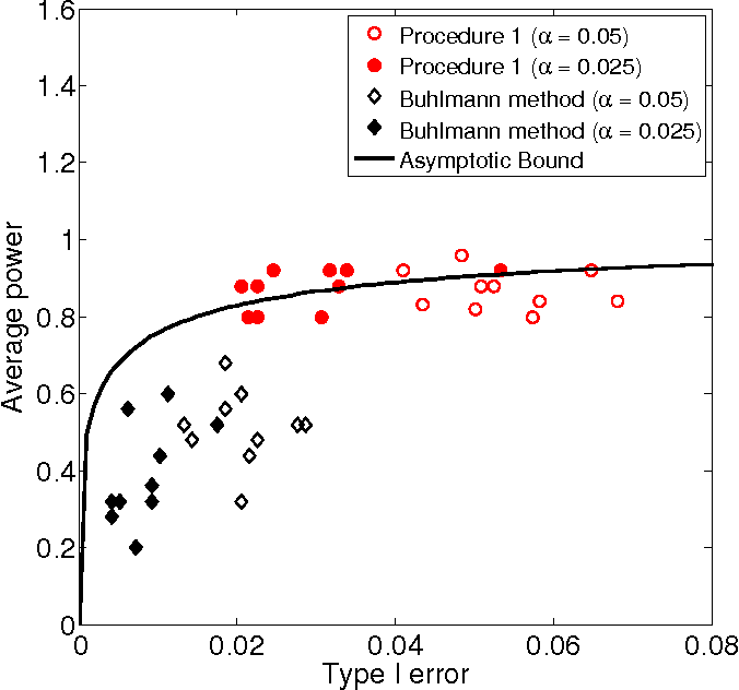 Figure 4 for Hypothesis Testing in High-Dimensional Regression under the Gaussian Random Design Model: Asymptotic Theory