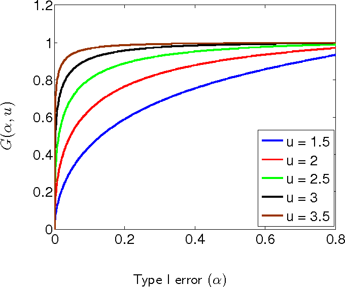 Figure 1 for Hypothesis Testing in High-Dimensional Regression under the Gaussian Random Design Model: Asymptotic Theory