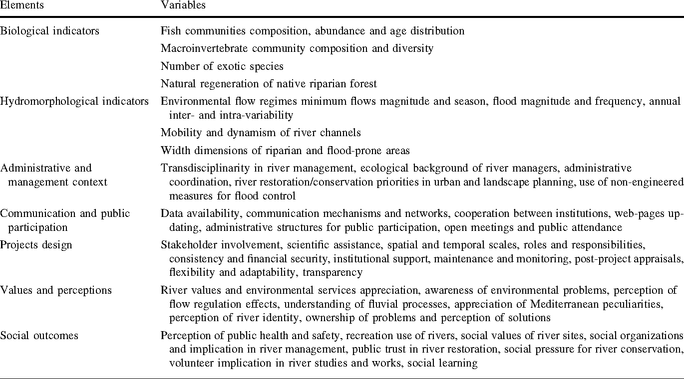 Table 2 Assessment criteria for evaluating the National Strategy success at medium and long-term, with indicators of ecological status of rivers derived from the WFD (biological and hydromorhological variables) and indicators of increasing the social capacity for undertaking river restoration activities derived from Thomson and Pepperdine (2003)