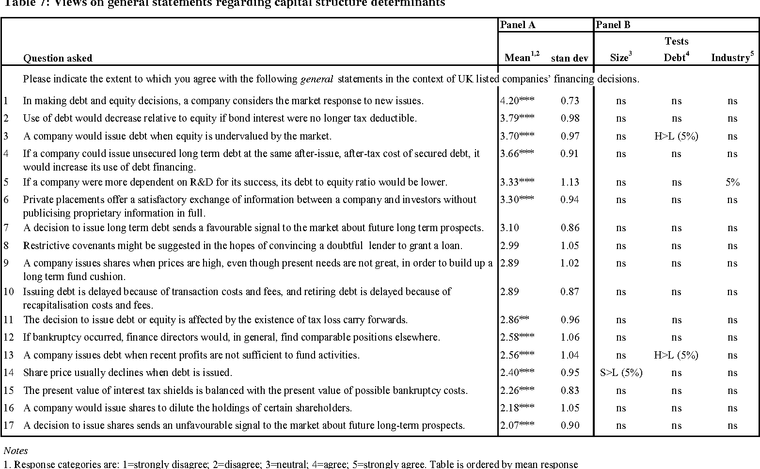 Table 7 Views On General Statements Regarding Capital Structure Determinants