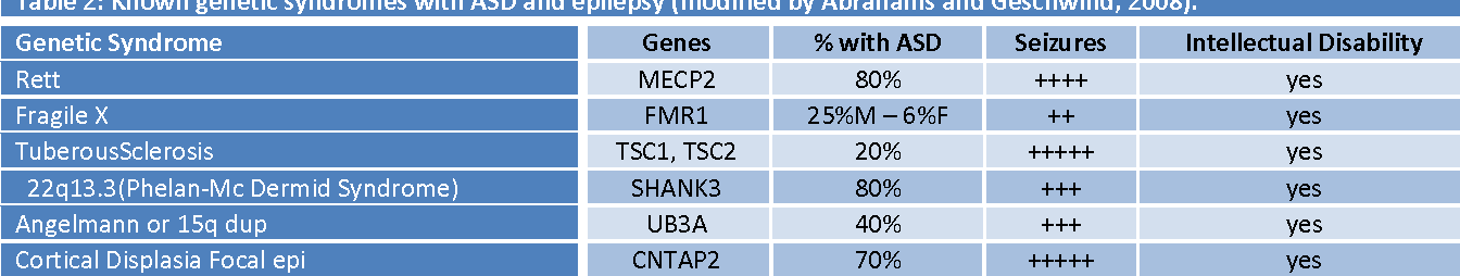 Table 2: Known genetic syndromes with ASD and epilepsy (modified by Abrahams and Geschwind, 2008).