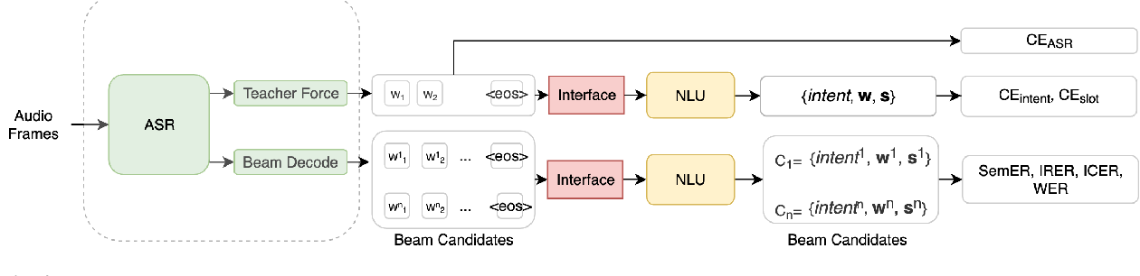 Figure 2 for Do as I mean, not as I say: Sequence Loss Training for Spoken Language Understanding
