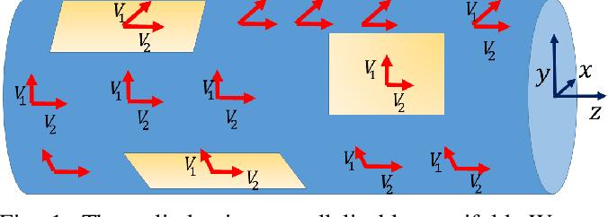 Figure 1 for A Code for Unscented Kalman Filtering on Manifolds (UKF-M)