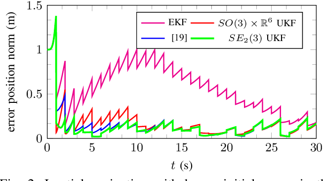 Figure 2 for A Code for Unscented Kalman Filtering on Manifolds (UKF-M)