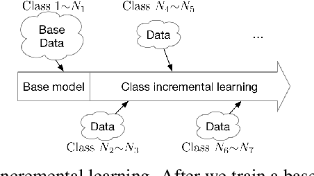 Figure 1 for SupportNet: solving catastrophic forgetting in class incremental learning with support data