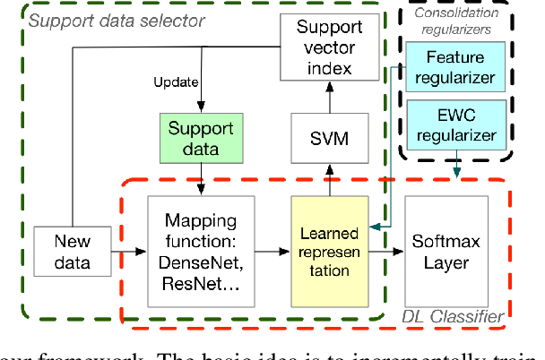 Figure 3 for SupportNet: solving catastrophic forgetting in class incremental learning with support data