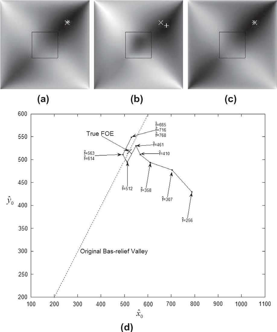 Fig. 15. The experimental conditions are the same as in Fig. 14, except that the number of feature points is 5000. The much denser feature set here results in much smaller errors in the FOE estimate compared to that of Fig. 14.
